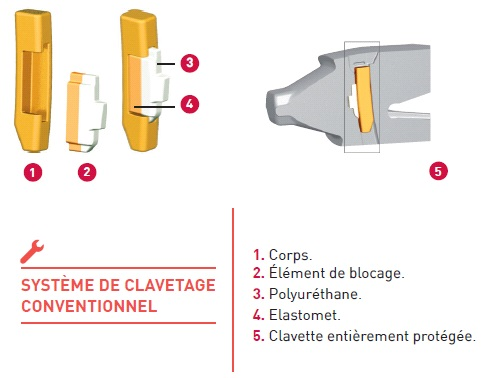 Dents de godet MTG Systems Kingmet - Clavetage vertical