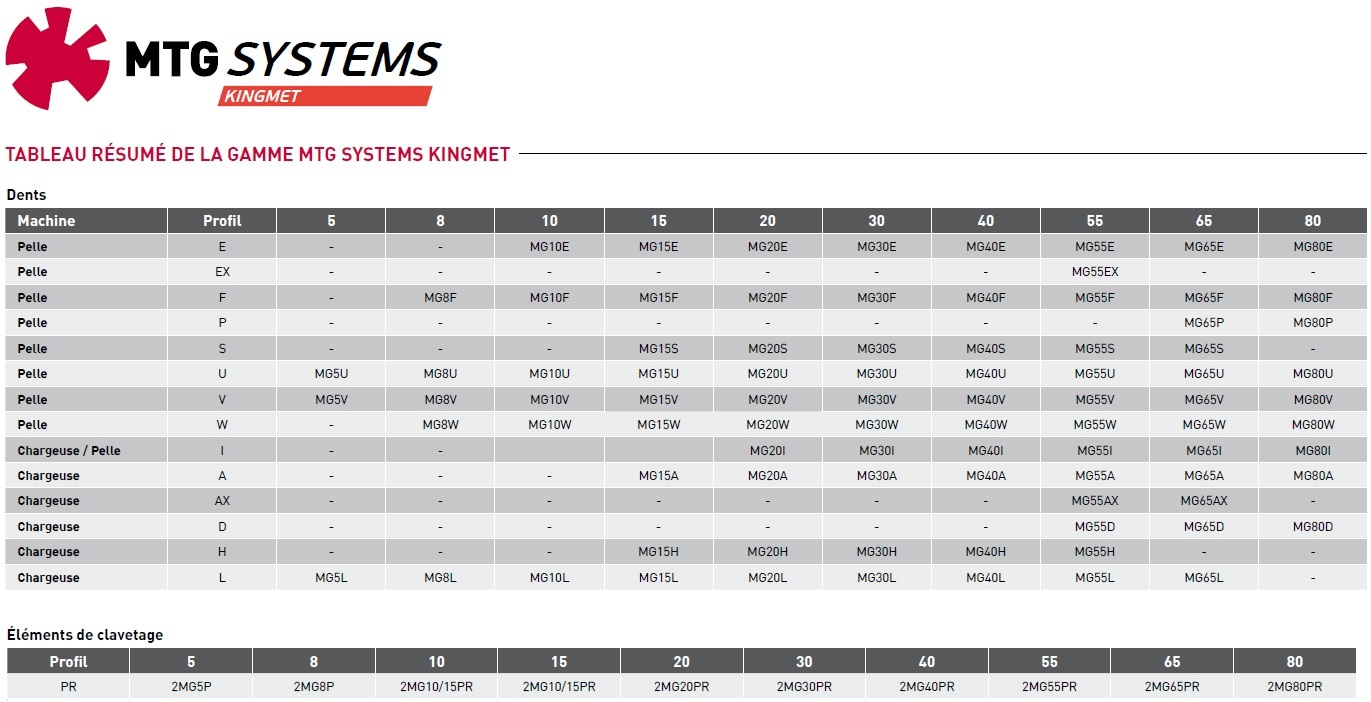 Dents de godet MTG Systems Kingmet - Tailles disponibles par profil
