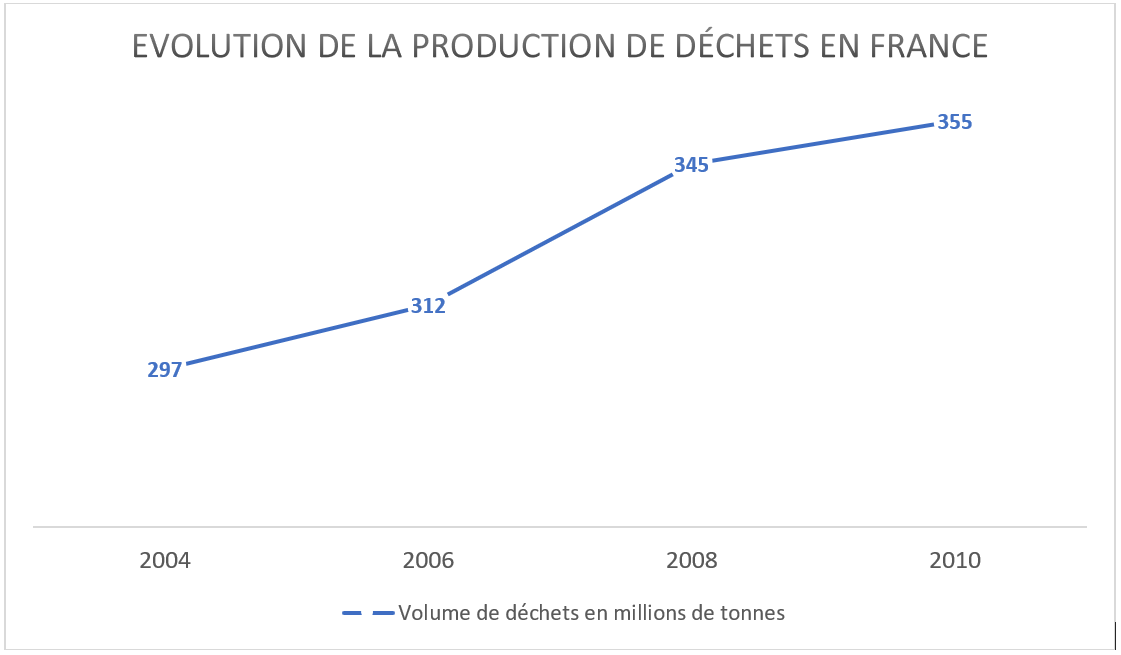 Evolution production dechets en France